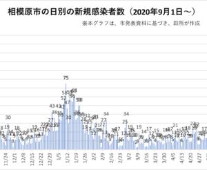 本日(7/30)、相模原市で過去最多の126人の新型コロナ感染が確認されました