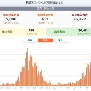 コロナウイルス第2波 (1) ; 東京の感染拡大と山形県内の感染頻発