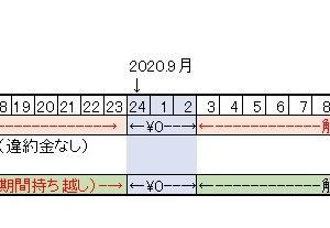NTTドコモ旧料金プランでの解約金は1,000円にはならず9,500円のまま2019.10現在