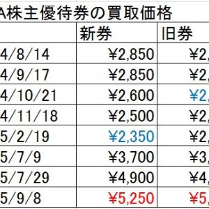 ANA株主優待券の価格は高止まり中2015/9/8