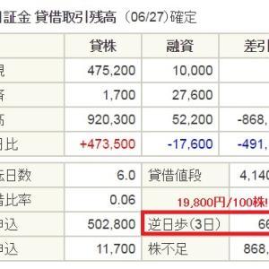 逆日歩66円×3日!日本マクドナルドホールディングス (2702)2017年6月