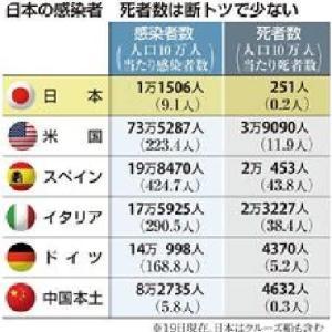 ◆世界は見てる・・・・欧米より日本の死者数が断トツに少ないワケ 医療崩壊許さず!