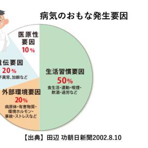 日本の財政を救うのは・・・、について考