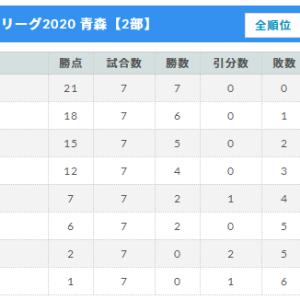 青森県リーグ2部 第7節