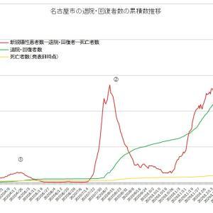 緊急事態宣言延長下の名古屋市第3波(実質感染者数増加はピークアウト)