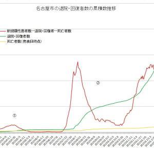 緊急事態宣言延長下の名古屋市第3波 実質感染者数は引き続き減少中