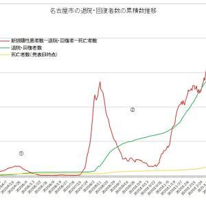 まもなく緊急事態宣言延長解除の名古屋市第3波 実質感染者数は引き続き減少中も第2波最低数にはまだ至らず