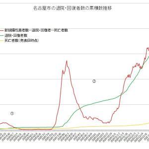 緊急事態宣言延長解除下の名古屋市コロナ第3波 実質感染者数は引き続き減少中も勢いはやや緩やかに