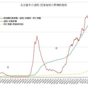 下げ止まりする名古屋市コロナ第3波 実質感染者数の底は第2波レベルに至らず