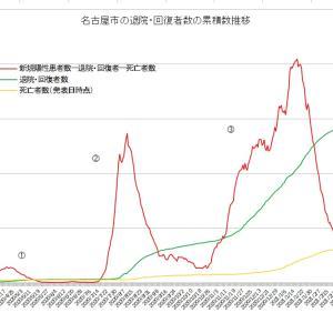 名古屋市コロナ第4波 実質感染者数の山は既に第2波レベルを超えていた