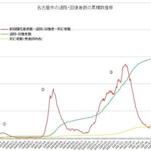 名古屋市コロナ第4波 実質感染者数の山は既に第3波の2倍近くを上昇中