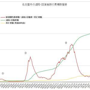 名古屋市コロナ第4波 実質感染者数の山は第3波のおよそ2倍でピークアウト 現在は急速下降中