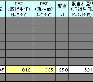 【エッセイ】Rファンド保有株数11,000株達成
