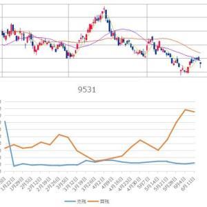 【現在の株式評価額】20210617~押し目買いとなるか~