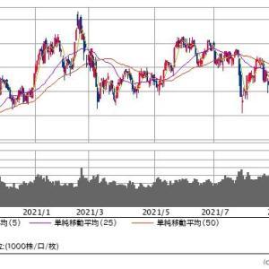 【現在の株式評価額】20210916~本番前の予行演習~