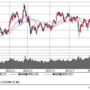 【現在の株式評価額】20210924~半年ぶりの年初来高値更新~