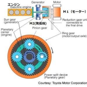 トヨタのハイブリッド車には変速機がない 電気式無段変速機