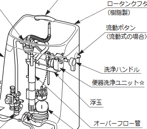 LIXILトイレの水洗レバー交換 ベーシアDT-B181型