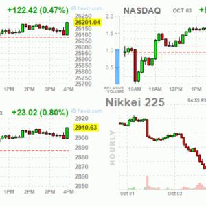 米市場またも指標悪化