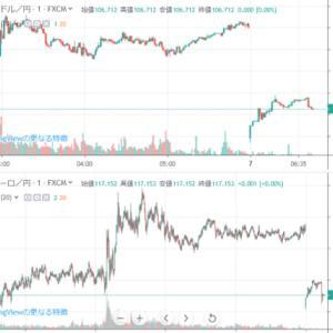 週初の為替はギャップダウン 円高スタート