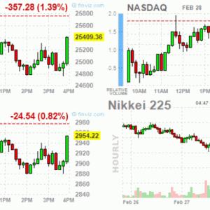 米市場 パウエル発言で急速に下げ幅縮小