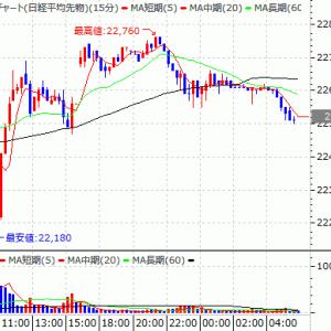 夜間日経と米市場概況