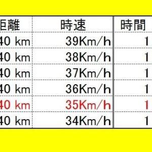 【BIKE:ローラー台40km≒1時間7分27秒、ちょい短縮!】