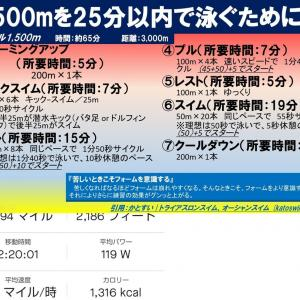 【『1,500m=25分切りのトレーニング』の3回目】