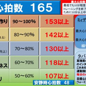 【ダイエット&フィットネスな強度で…ローラー台60分】