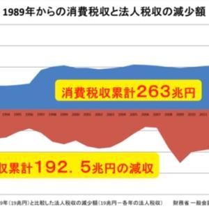 「消費税10%廃止に向けて」No.2438