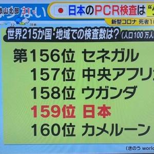 「PCA検査、世界で159位の日本」No.3936