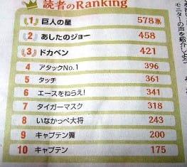 7月3日(土)「朝日新聞 be」の<今こそ! 見たい スポーツアニメ>に「キャプテン翼」が第9位にランクイン