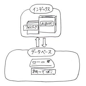 大量データ時代の写真整理の基本のキ!