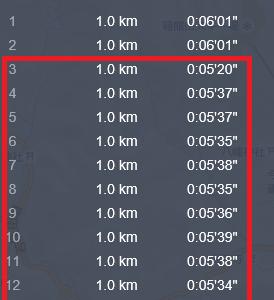 サブ4ペースで20km走