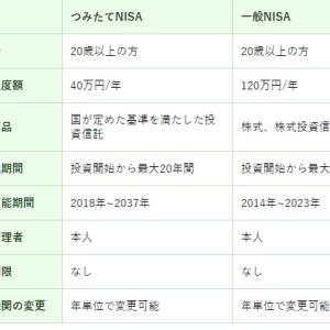 100万円から始める株式投資② ~まずは積立NISA~