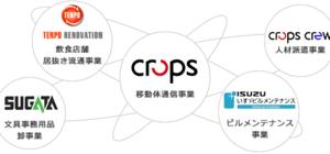 【取引・売】クロップス(東1・9428)