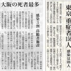 大阪の死者最多 感染3割 高齢者施設/東京 重症者156人 感染は986人・・・今日の赤旗記事