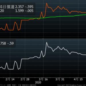 ソフトバンクG 4月の自己株買いを発表(資本市場)
