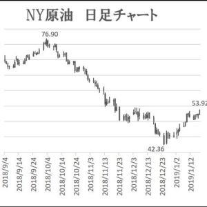 年初に上昇している原油相場だが暗転するリスク大きい
