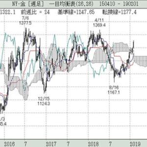 米利上げ停止と潜在的な地政学リスクから上昇強まる金相場