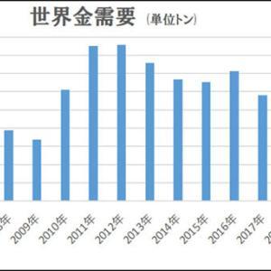 金の人気は日本だけでなく世界的に広がっている