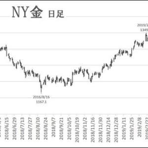 利上げ停止と中央銀行の買いで先行感が強まる金市場