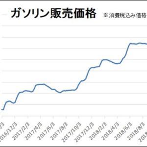 世間で話題となっているガソリン価格の高騰はこれから終息する