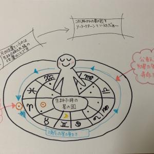 1年限定の出生図~太陽のお誕生日~ソーラーリターンとは~
