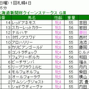 2020 第68回北海道新聞杯クイーンステークス