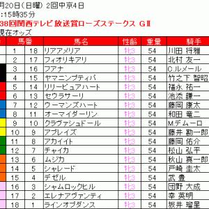 2020 第38回関西テレビ放送賞ローズステークス