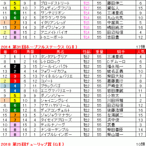 2020 第23回富士ステークス