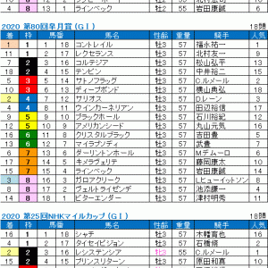 2020 第81回菊花賞