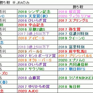 2020 第162回 天皇賞(秋)参考