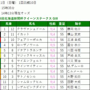 2021 第69回北海道新聞杯クイーンステークス